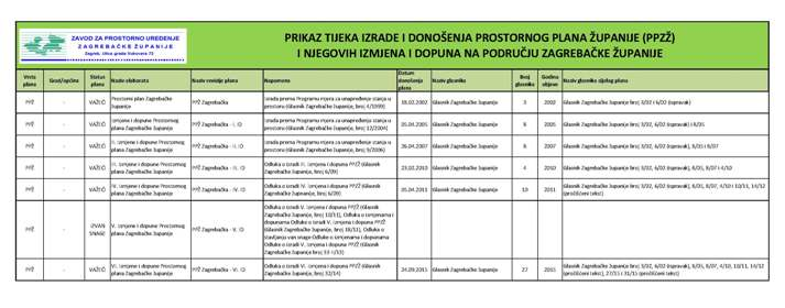 Prostorni plan Zagrebačke županije - PPZŽ