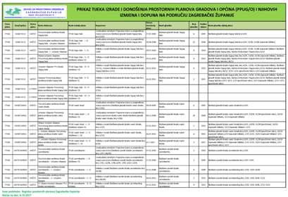 Prostorni planovi uređenja općina i gradova - PPUO/G