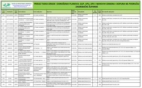 Ostali planovi lokalne razine - GUP, UPU, DPU